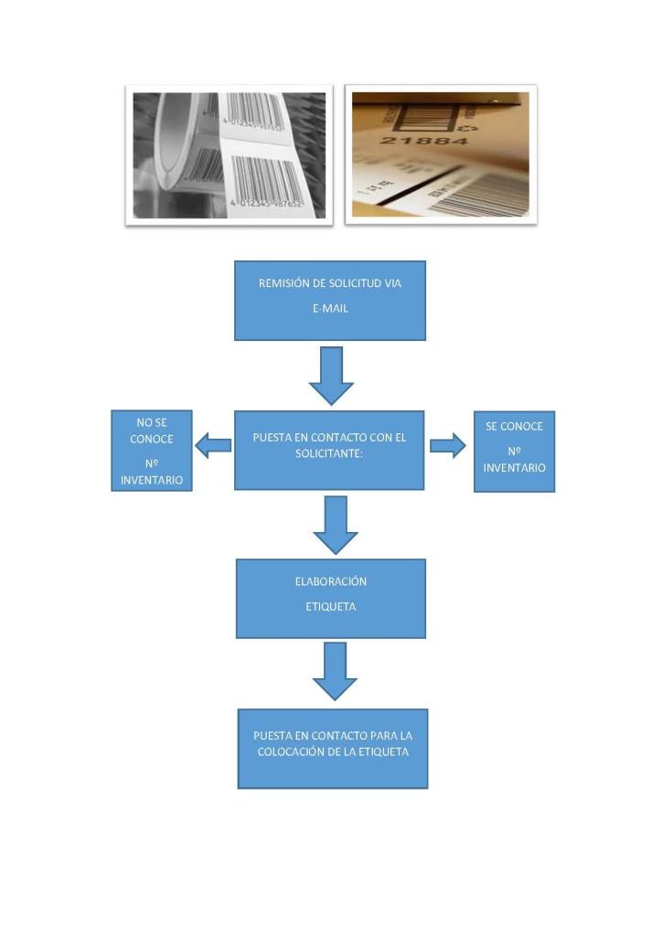 Procedimiento diagrama
